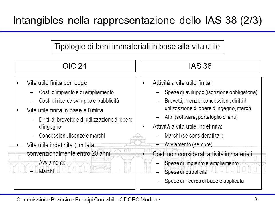 Intangibles nella rappresentazione dello IAS 38 (2/3)