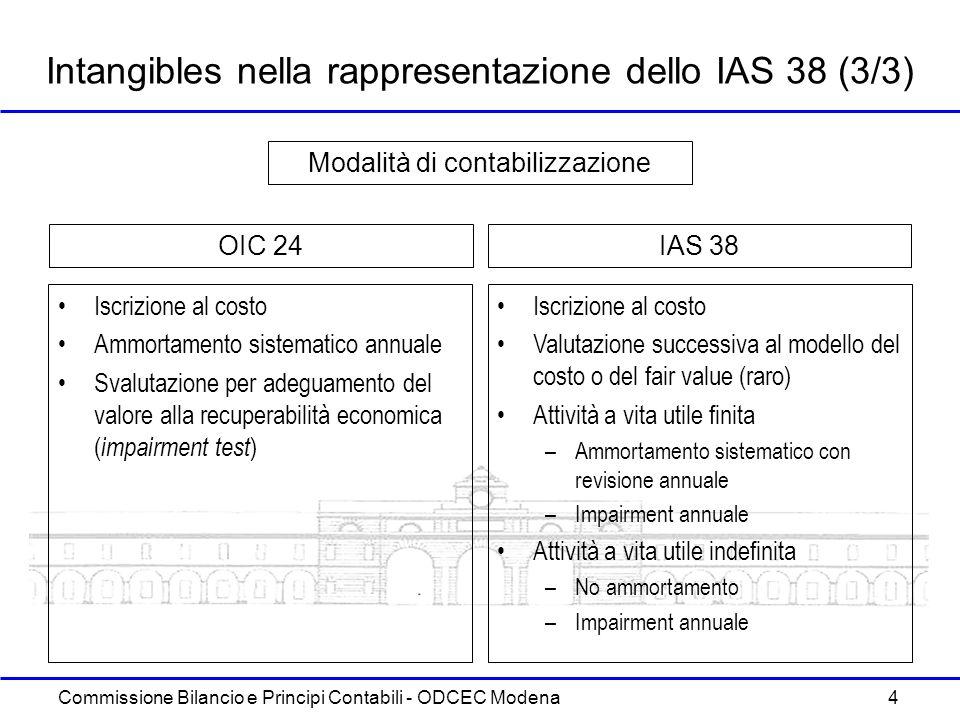 Intangibles nella rappresentazione dello IAS 38 (3/3)
