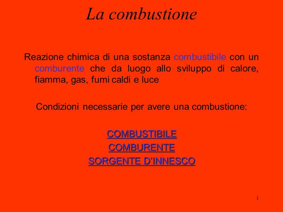 Condizioni necessarie per avere una combustione: