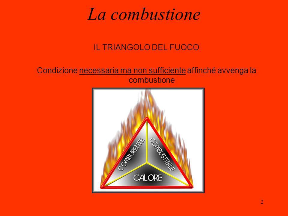 La combustione IL TRIANGOLO DEL FUOCO