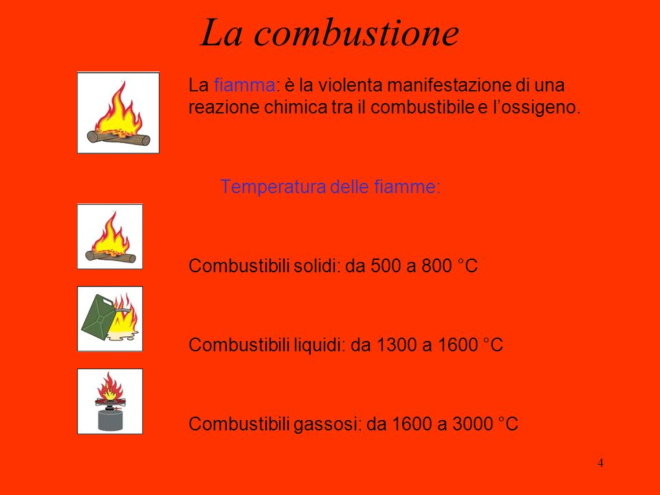 Temperatura delle fiamme: