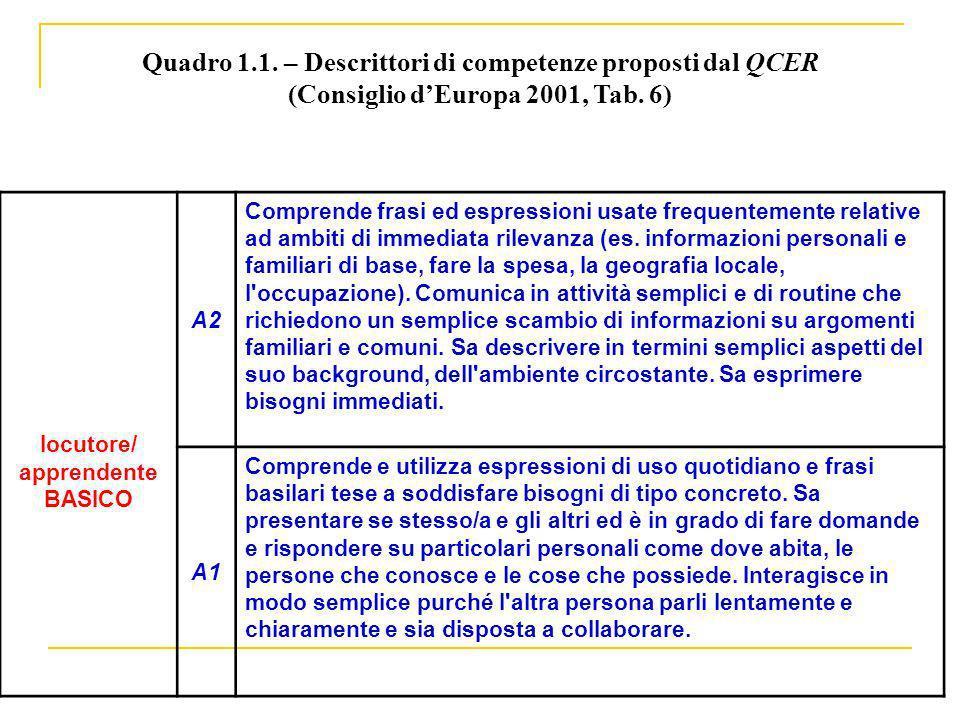 Quadro 1.1. – Descrittori di competenze proposti dal QCER