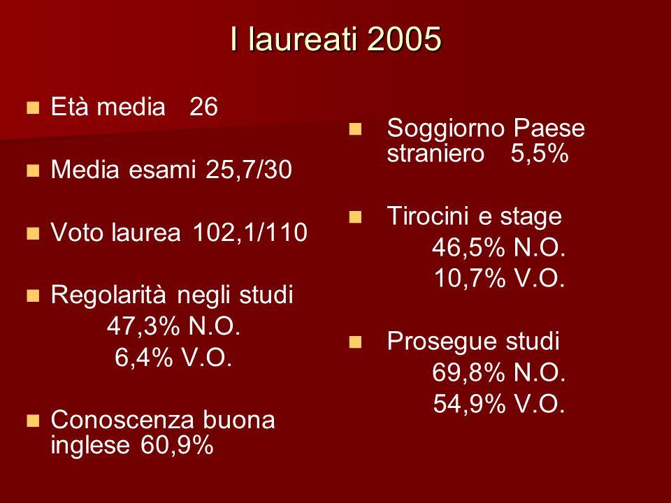 I laureati 2005 Età media 26 Soggiorno Paese straniero 5,5%
