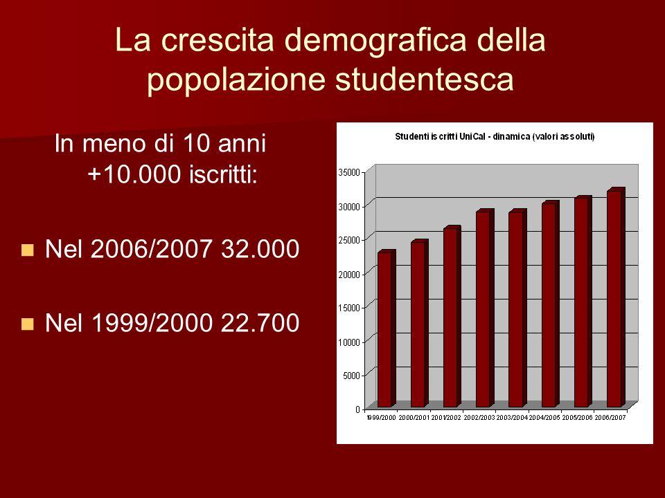 La crescita demografica della popolazione studentesca