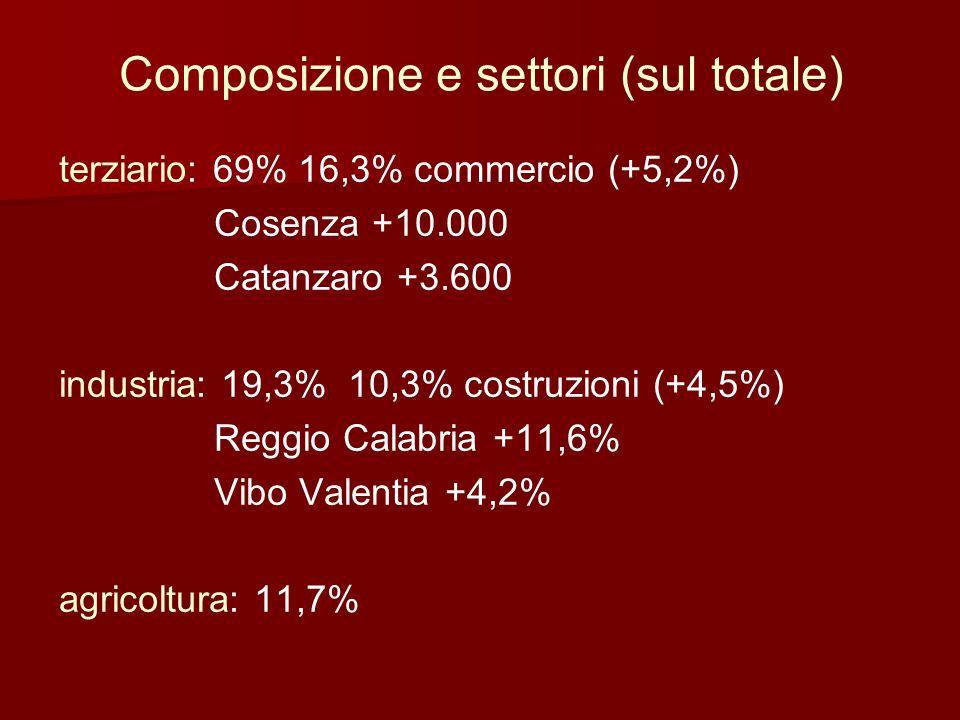 Composizione e settori (sul totale)
