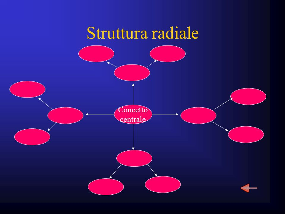 Struttura radiale Concetto centrale