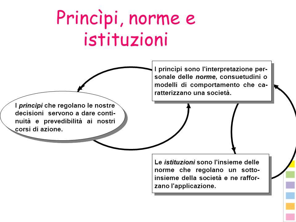Princìpi, norme e istituzioni