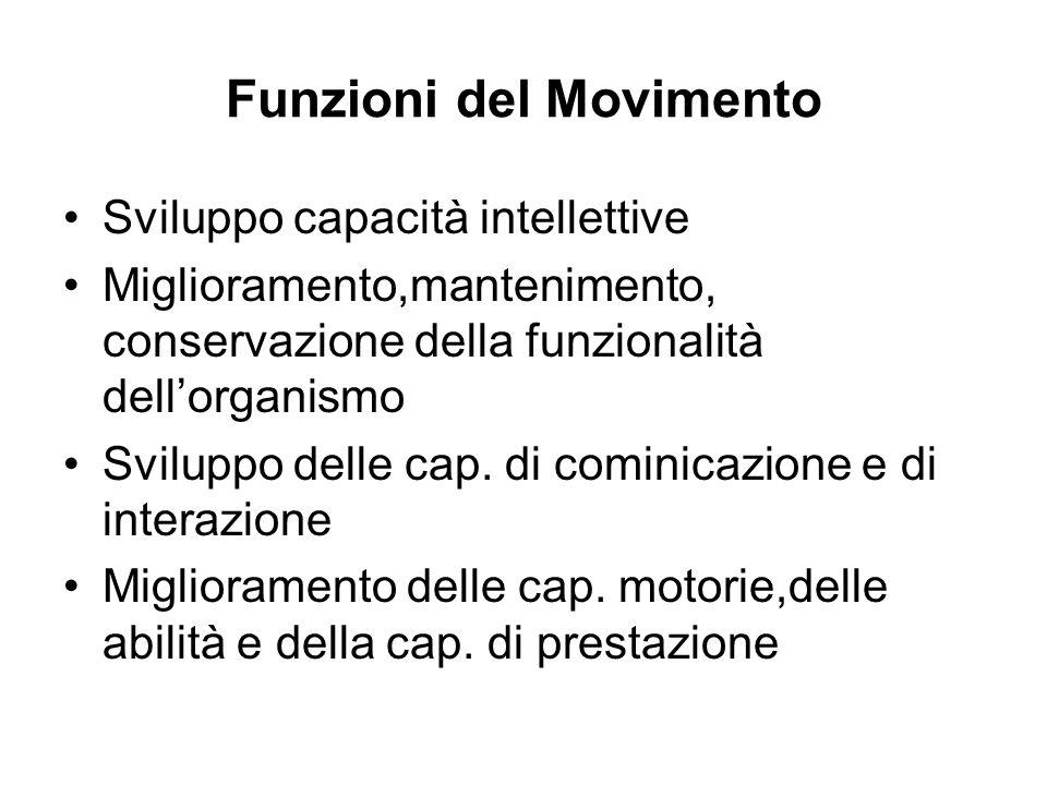 Funzioni del Movimento