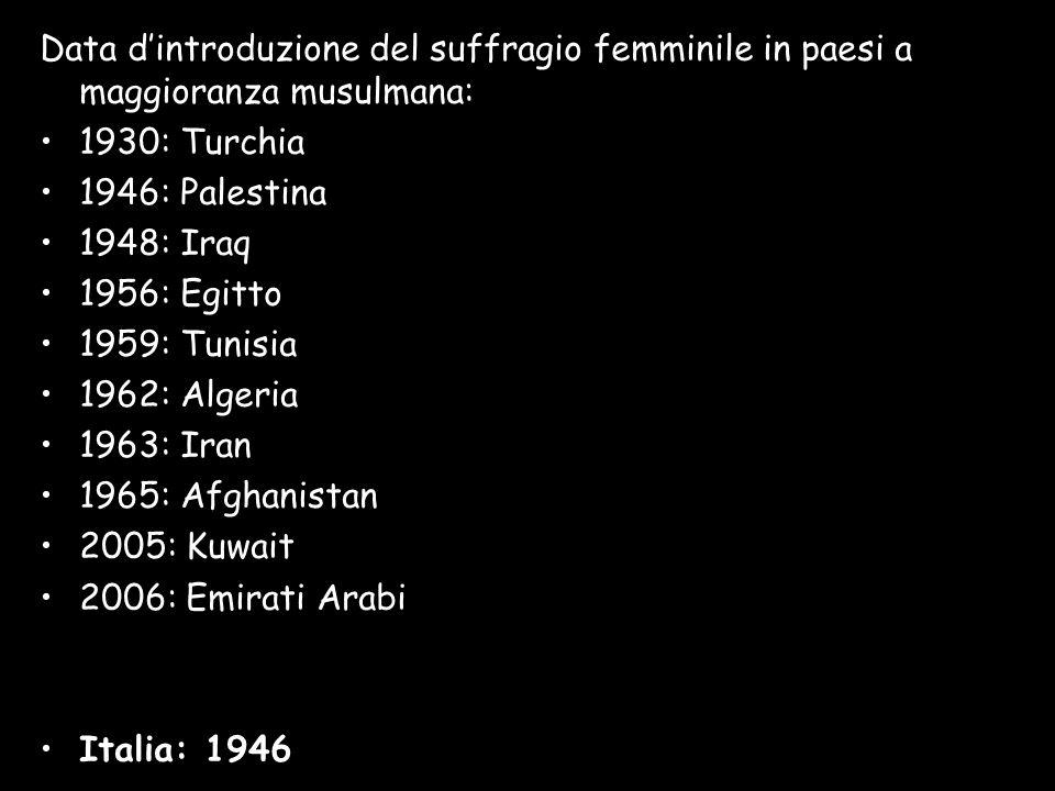 Data d'introduzione del suffragio femminile in paesi a maggioranza musulmana: