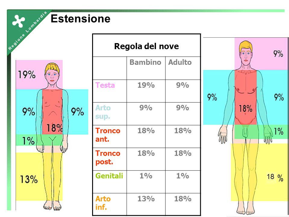 Estensione Regola del nove Bambino Adulto Testa 19% 9% Arto sup.