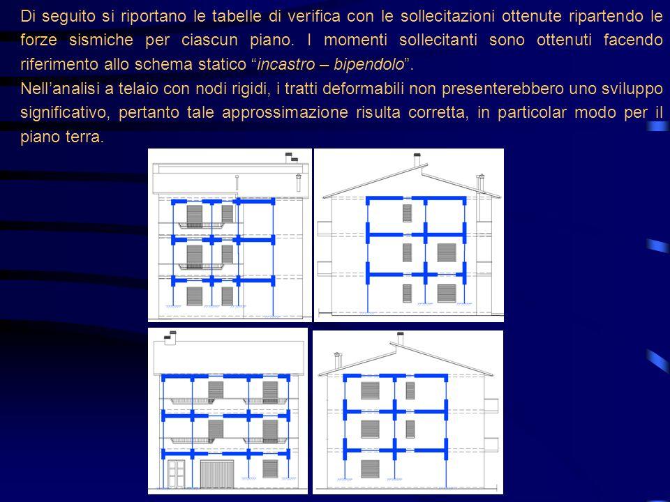 Di seguito si riportano le tabelle di verifica con le sollecitazioni ottenute ripartendo le forze sismiche per ciascun piano. I momenti sollecitanti sono ottenuti facendo riferimento allo schema statico incastro – bipendolo .