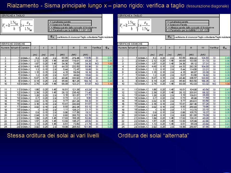 Rialzamento - Sisma principale lungo x – piano rigido: verifica a taglio (fessurazione diagonale)