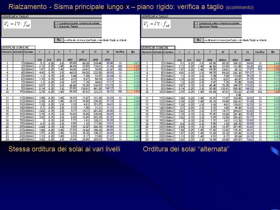 Rialzamento - Sisma principale lungo x – piano rigido: verifica a taglio (scorrimento)