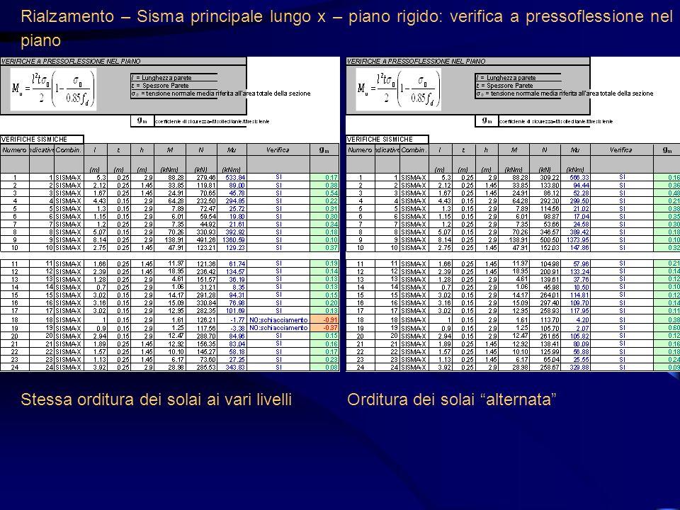 Rialzamento – Sisma principale lungo x – piano rigido: verifica a pressoflessione nel piano