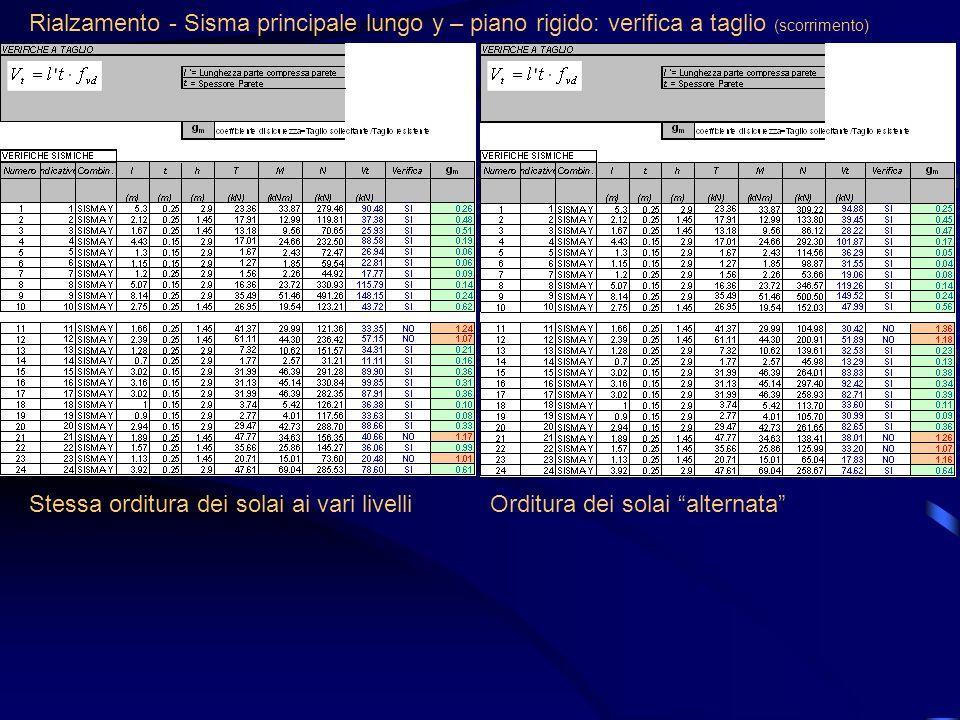 Rialzamento - Sisma principale lungo y – piano rigido: verifica a taglio (scorrimento)