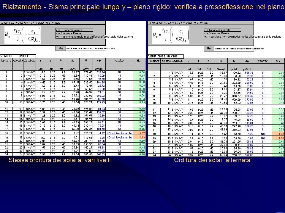 Rialzamento - Sisma principale lungo y – piano rigido: verifica a pressoflessione nel piano