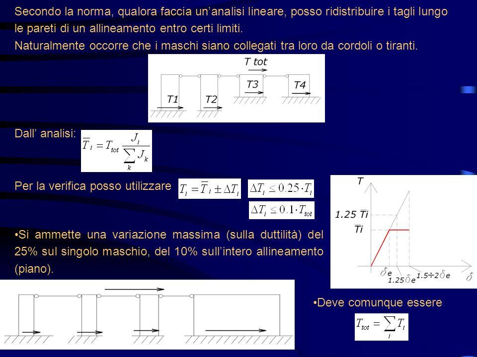 Secondo la norma, qualora faccia un'analisi lineare, posso ridistribuire i tagli lungo le pareti di un allineamento entro certi limiti.