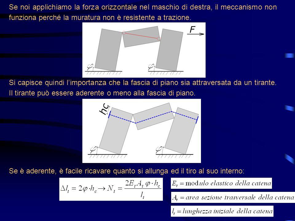 Se noi applichiamo la forza orizzontale nel maschio di destra, il meccanismo non funziona perché la muratura non è resistente a trazione.