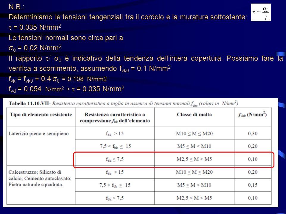 N.B.: Determiniamo le tensioni tangenziali tra il cordolo e la muratura sottostante: τ = 0.035 N/mm2.