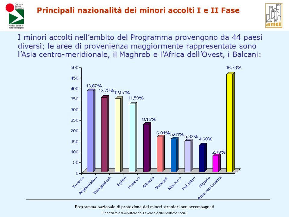 Principali nazionalità dei minori accolti I e II Fase