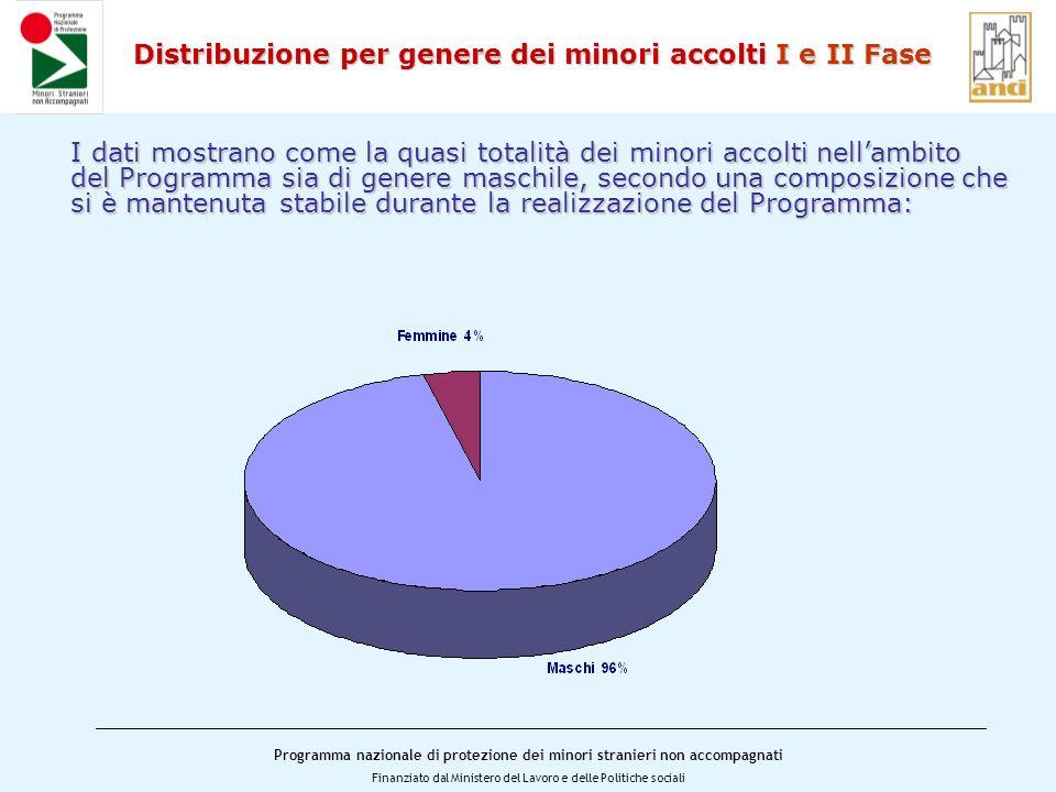 Distribuzione per genere dei minori accolti I e II Fase