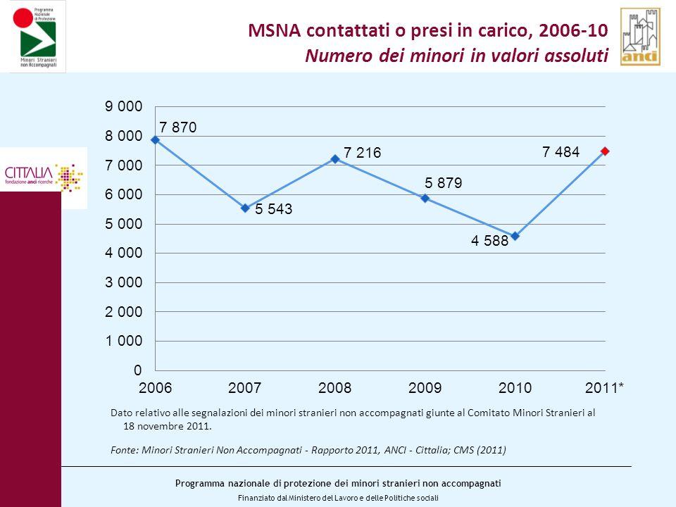 MSNA contattati o presi in carico, 2006-10 Numero dei minori in valori assoluti