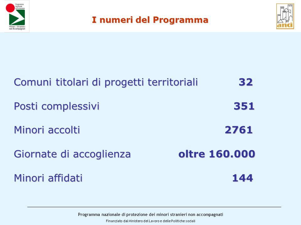 I numeri del Programma