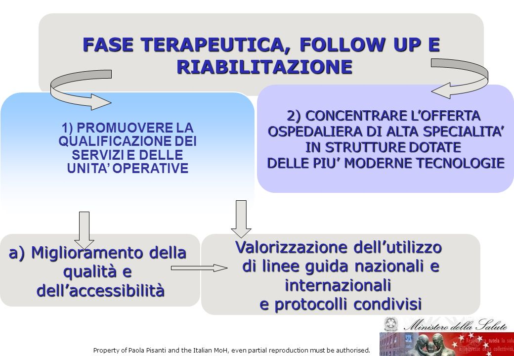 FASE TERAPEUTICA, FOLLOW UP E