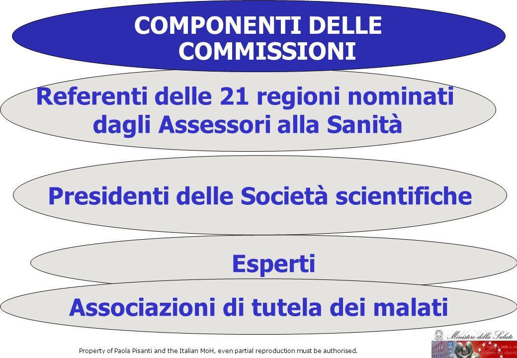 COMPONENTI DELLE COMMISSIONI