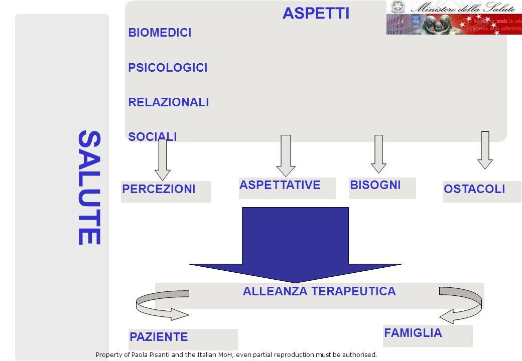 SALUTE ASPETTI BIOMEDICI PSICOLOGICI RELAZIONALI SOCIALI ASPETTATIVE