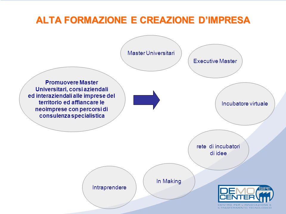 ALTA FORMAZIONE E CREAZIONE D'IMPRESA