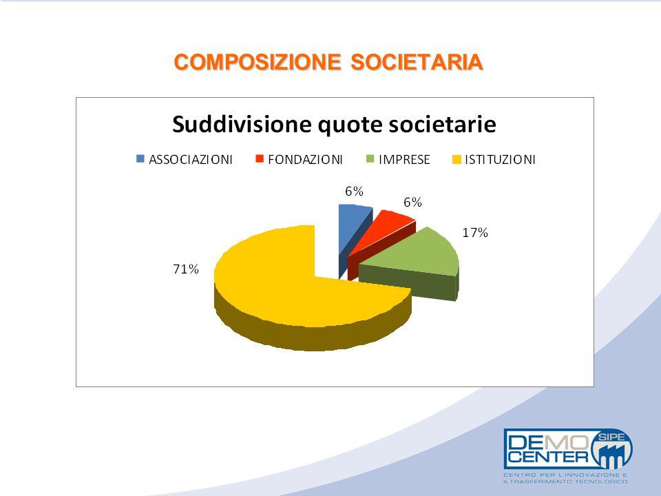 COMPOSIZIONE SOCIETARIA