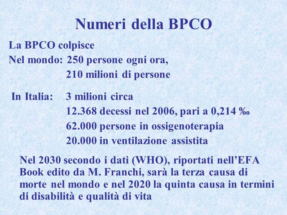 Numeri della BPCO La BPCO colpisce Nel mondo: 250 persone ogni ora,