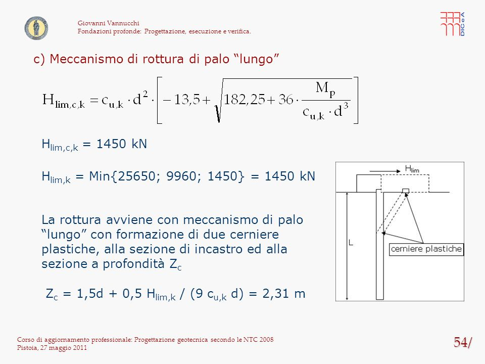 54/ c) Meccanismo di rottura di palo lungo Hlim,c,k = 1450 kN