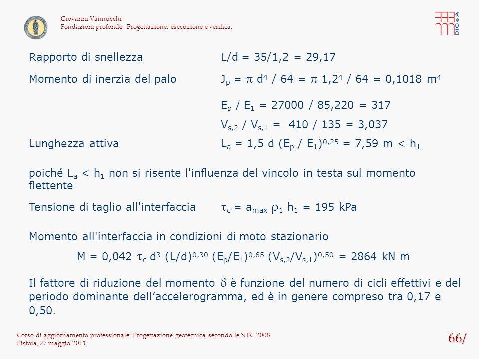 66/ Rapporto di snellezza L/d = 35/1,2 = 29,17