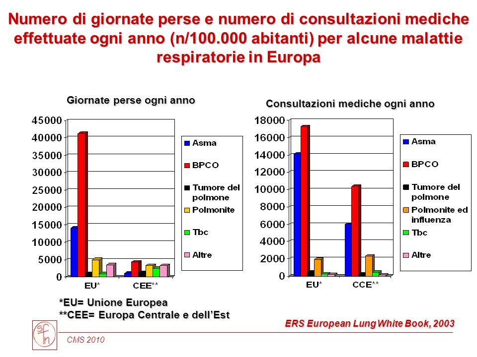 Numero di giornate perse e numero di consultazioni mediche effettuate ogni anno (n/100.000 abitanti) per alcune malattie respiratorie in Europa