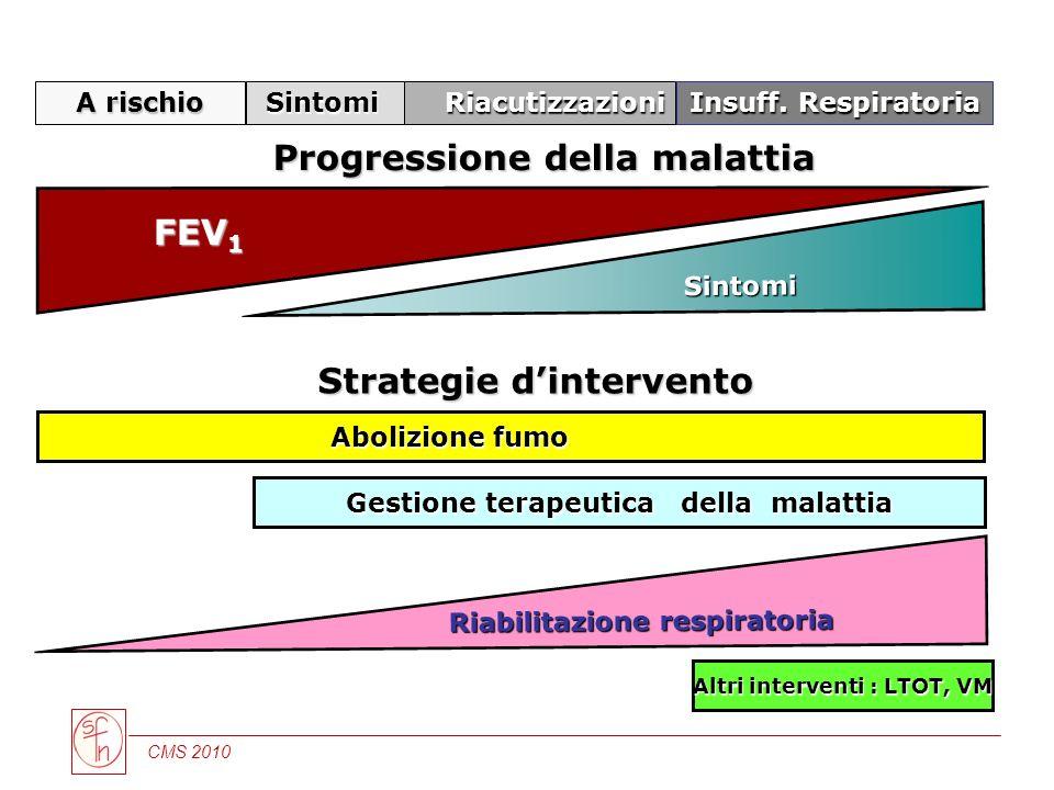 Progressione della malattia FEV1 Strategie d'intervento