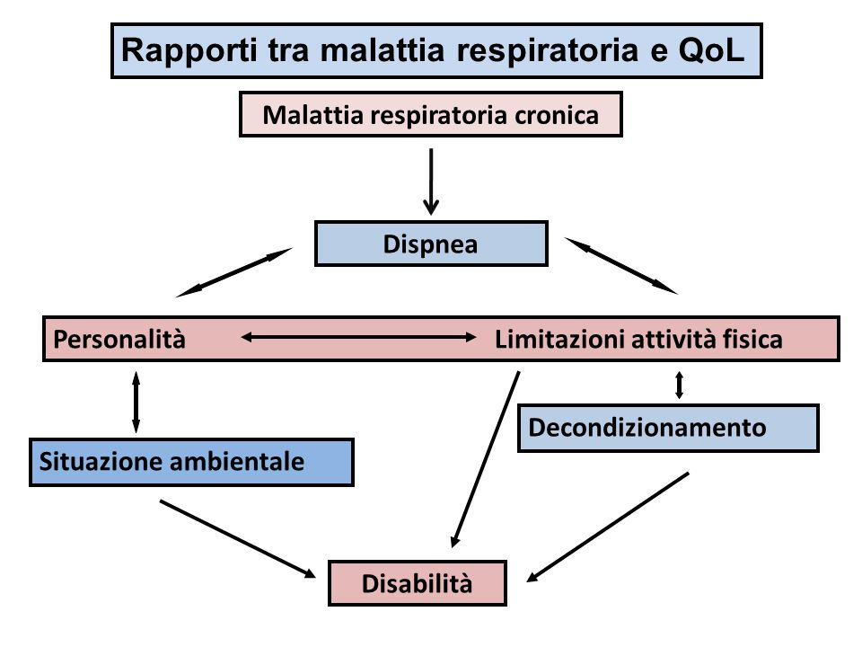 Malattia respiratoria cronica
