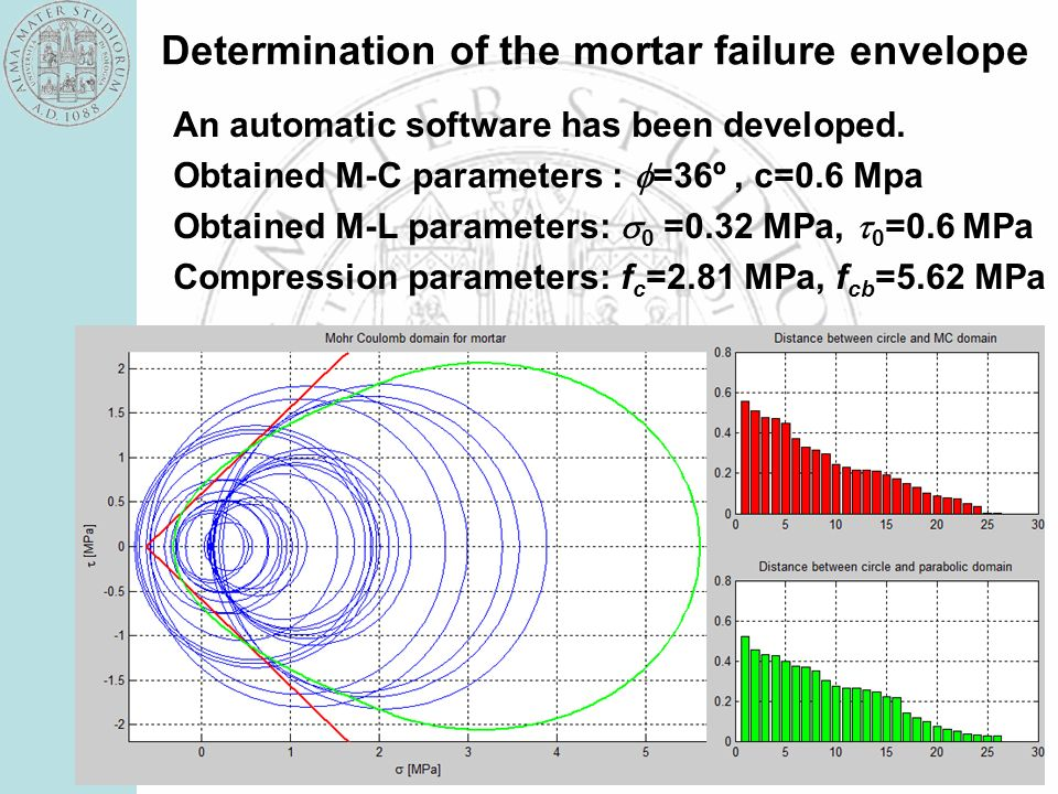 Determination of the mortar failure envelope