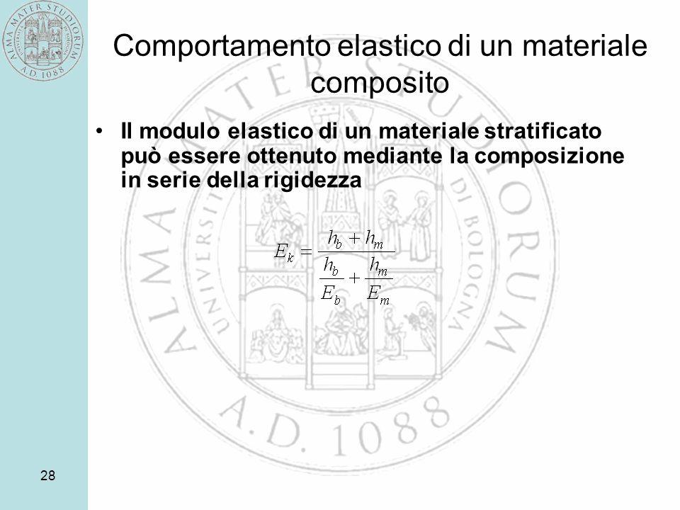 Comportamento elastico di un materiale composito