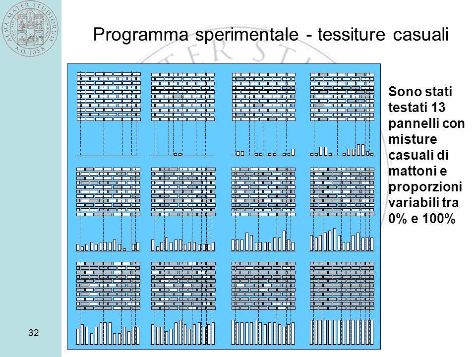 Programma sperimentale - tessiture casuali