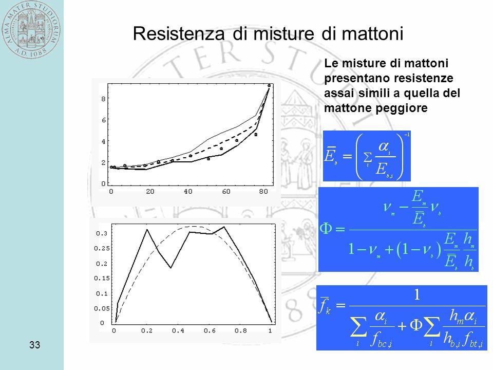 Resistenza di misture di mattoni
