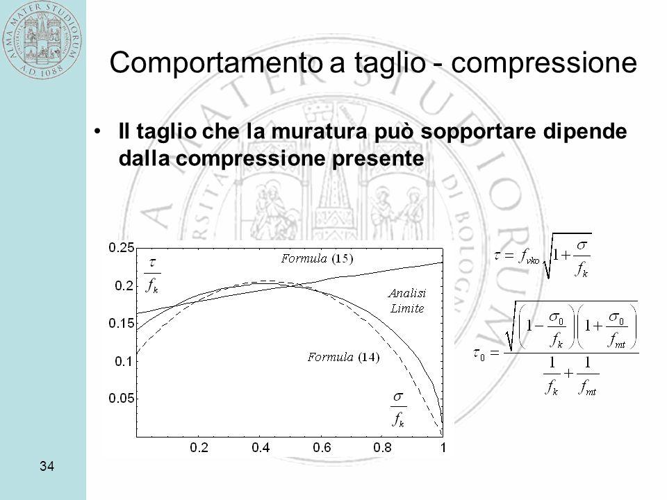 Comportamento a taglio - compressione