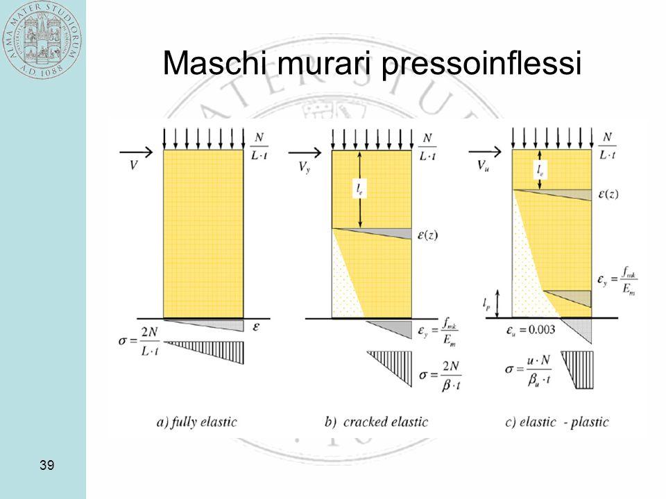 Maschi murari pressoinflessi