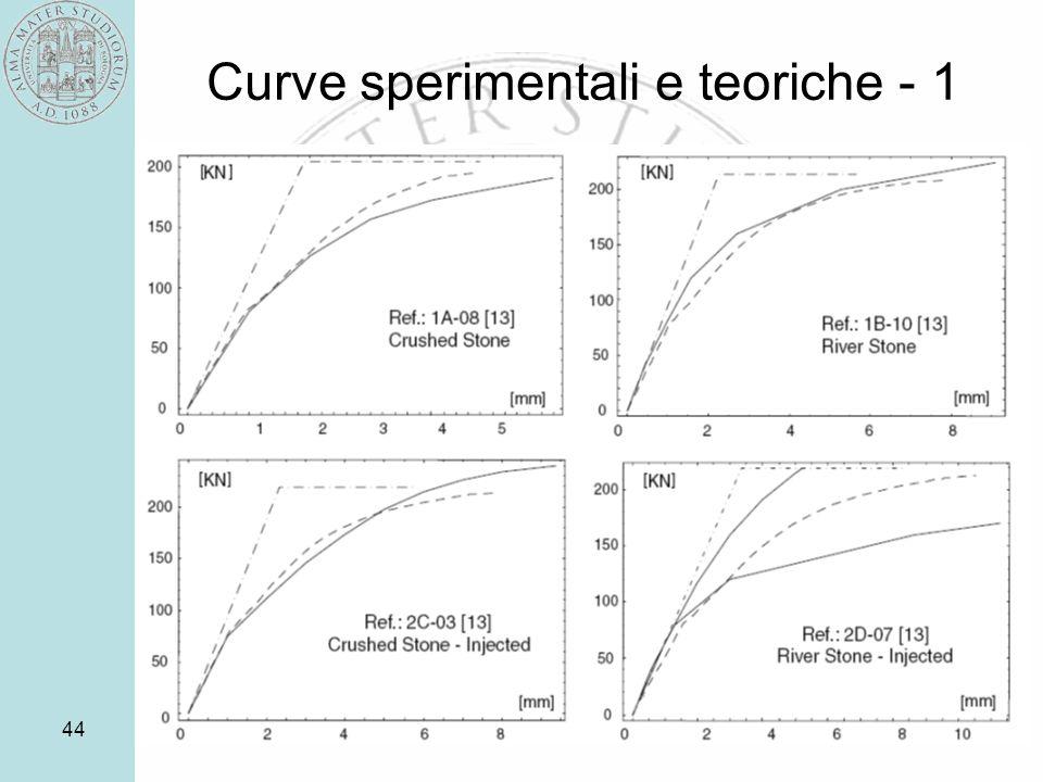 Curve sperimentali e teoriche - 1