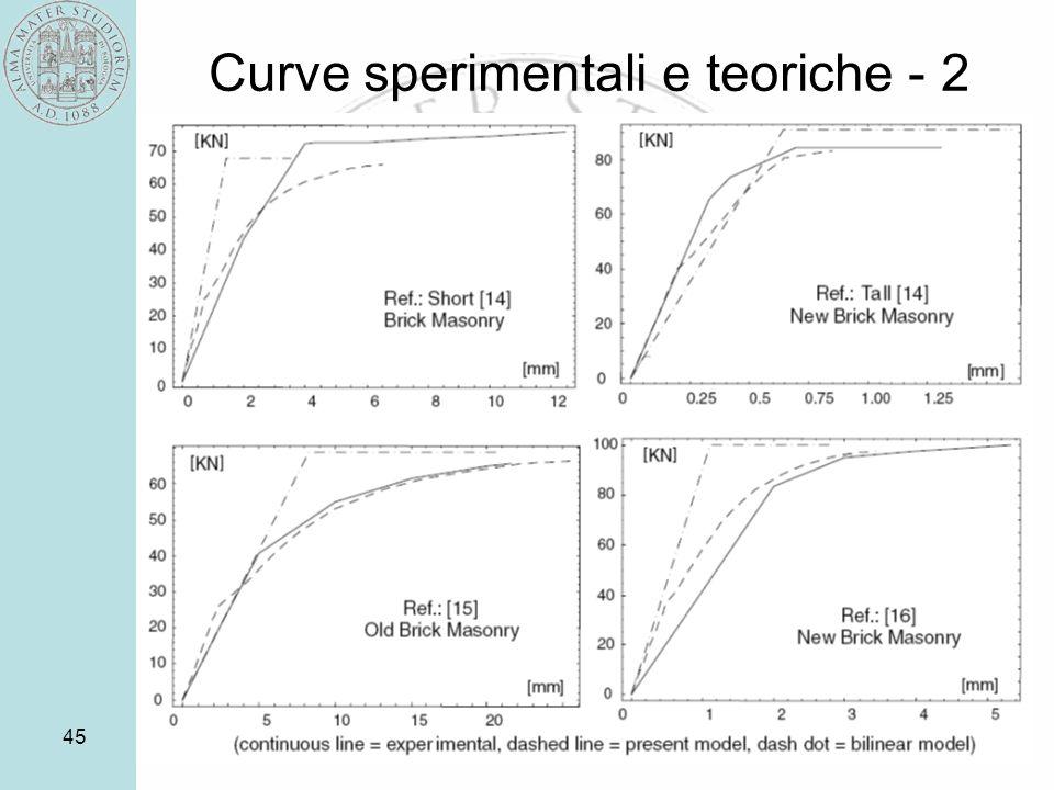 Curve sperimentali e teoriche - 2