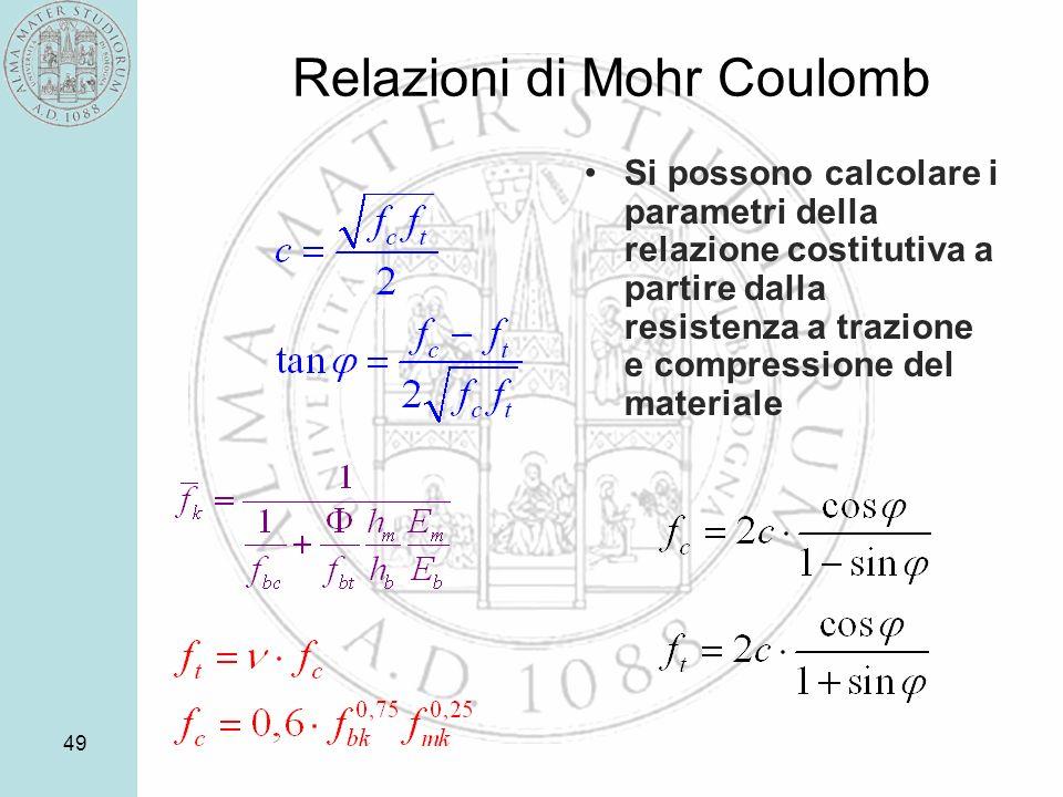 Relazioni di Mohr Coulomb