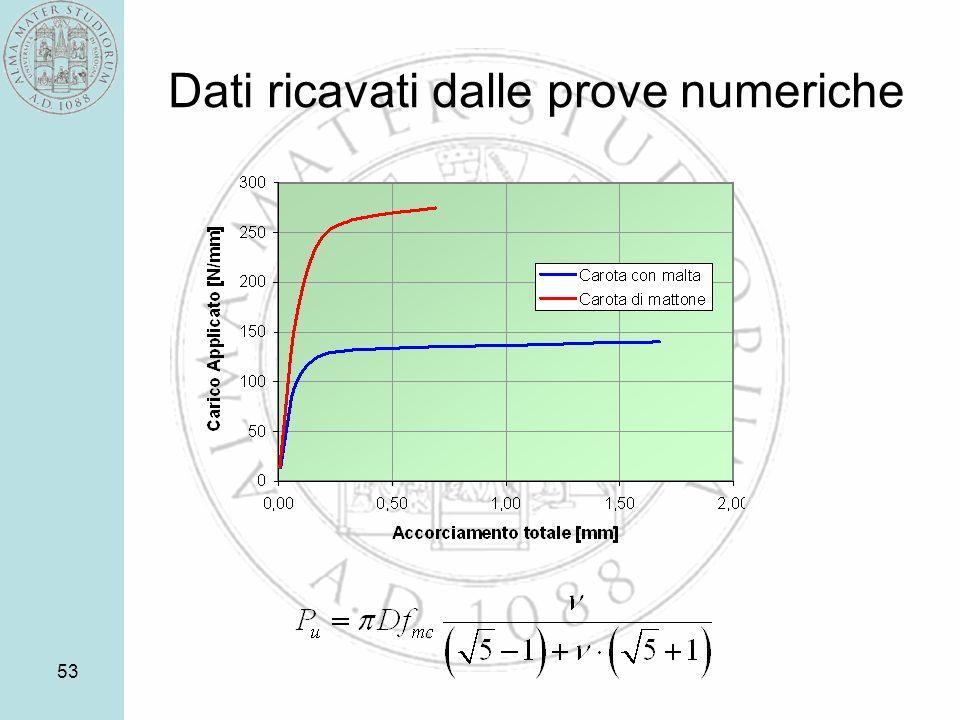 Dati ricavati dalle prove numeriche
