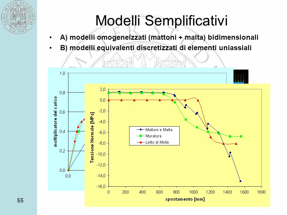 Modelli Semplificativi