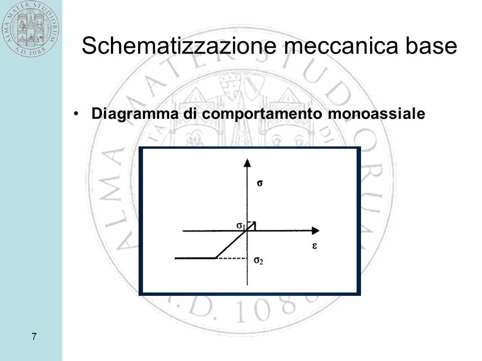 Schematizzazione meccanica base